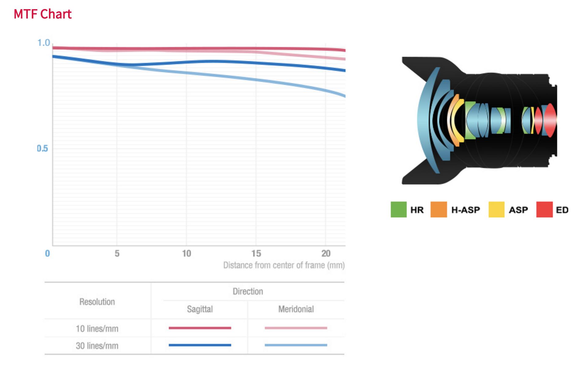MTF Chart y distribución de lentes Samyang XP 14mm F2.4